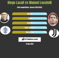Diego Laxalt vs Manuel Locatelli h2h player stats