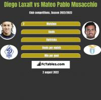 Diego Laxalt vs Mateo Pablo Musacchio h2h player stats