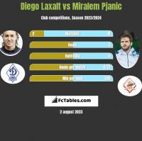 Diego Laxalt vs Miralem Pjanić h2h player stats