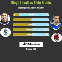 Diego Laxalt vs Rade Krunic h2h player stats