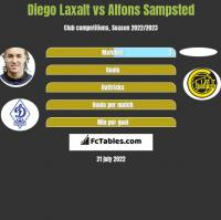 Diego Laxalt vs Alfons Sampsted h2h player stats