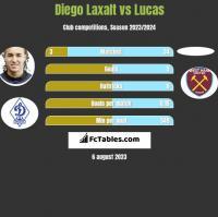 Diego Laxalt vs Lucas h2h player stats