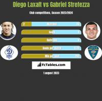 Diego Laxalt vs Gabriel Strefezza h2h player stats