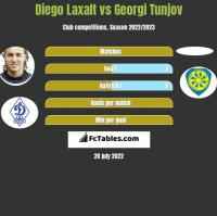 Diego Laxalt vs Georgi Tunjov h2h player stats