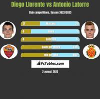 Diego Llorente vs Antonio Latorre h2h player stats