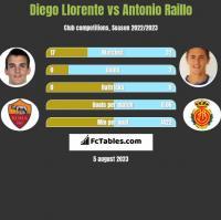 Diego Llorente vs Antonio Raillo h2h player stats