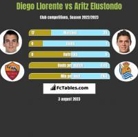 Diego Llorente vs Aritz Elustondo h2h player stats
