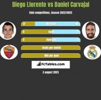 Diego Llorente vs Daniel Carvajal h2h player stats