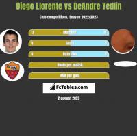 Diego Llorente vs DeAndre Yedlin h2h player stats