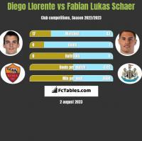 Diego Llorente vs Fabian Lukas Schaer h2h player stats
