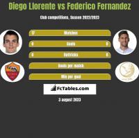Diego Llorente vs Federico Fernandez h2h player stats
