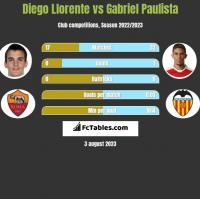 Diego Llorente vs Gabriel Paulista h2h player stats
