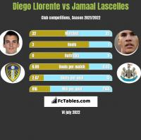Diego Llorente vs Jamaal Lascelles h2h player stats