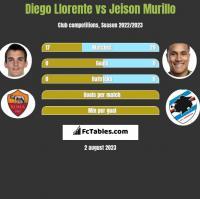 Diego Llorente vs Jeison Murillo h2h player stats
