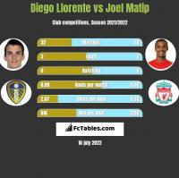 Diego Llorente vs Joel Matip h2h player stats