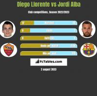 Diego Llorente vs Jordi Alba h2h player stats