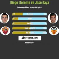Diego Llorente vs Jose Gaya h2h player stats