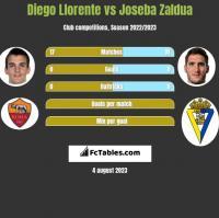Diego Llorente vs Joseba Zaldua h2h player stats