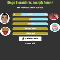 Diego Llorente vs Joseph Gomez h2h player stats