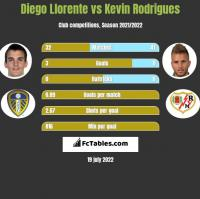 Diego Llorente vs Kevin Rodrigues h2h player stats