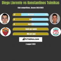 Diego Llorente vs Konstantinos Tsimikas h2h player stats