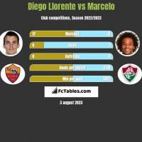 Diego Llorente vs Marcelo h2h player stats