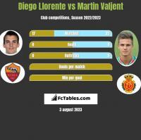 Diego Llorente vs Martin Valjent h2h player stats