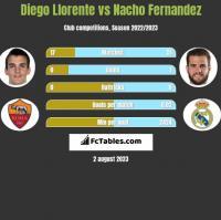 Diego Llorente vs Nacho Fernandez h2h player stats