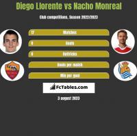 Diego Llorente vs Nacho Monreal h2h player stats