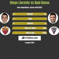 Diego Llorente vs Raul Navas h2h player stats