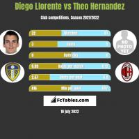 Diego Llorente vs Theo Hernandez h2h player stats