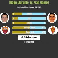 Diego Llorente vs Fran Gamez h2h player stats