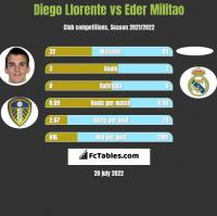 Diego Llorente vs Eder Militao h2h player stats