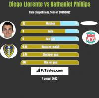 Diego Llorente vs Nathaniel Phillips h2h player stats