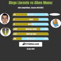 Diego Llorente vs Aihen Munoz h2h player stats