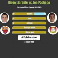 Diego Llorente vs Jon Pacheco h2h player stats