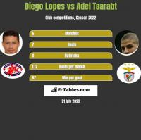 Diego Lopes vs Adel Taarabt h2h player stats