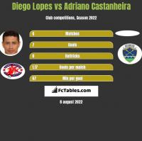 Diego Lopes vs Adriano Castanheira h2h player stats