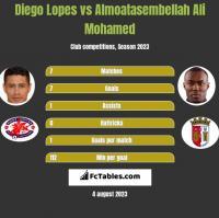 Diego Lopes vs Almoatasembellah Ali Mohamed h2h player stats
