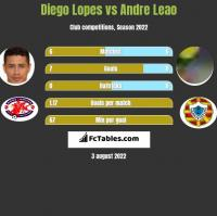 Diego Lopes vs Andre Leao h2h player stats