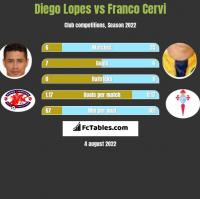 Diego Lopes vs Franco Cervi h2h player stats