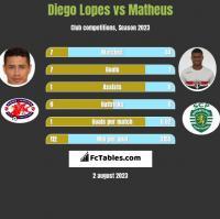 Diego Lopes vs Matheus h2h player stats