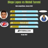 Diego Lopes vs Mehdi Taremi h2h player stats