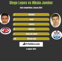 Diego Lopes vs Nikola Jambor h2h player stats
