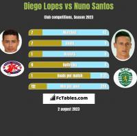 Diego Lopes vs Nuno Santos h2h player stats