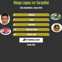 Diego Lopes vs Tarantini h2h player stats