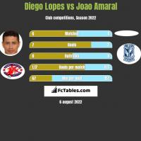 Diego Lopes vs Joao Amaral h2h player stats