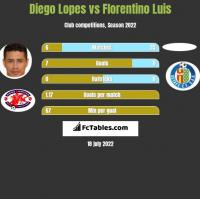 Diego Lopes vs Florentino Luis h2h player stats