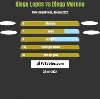 Diego Lopes vs Diego Moreno h2h player stats
