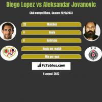 Diego Lopez vs Aleksandar Jovanovic h2h player stats